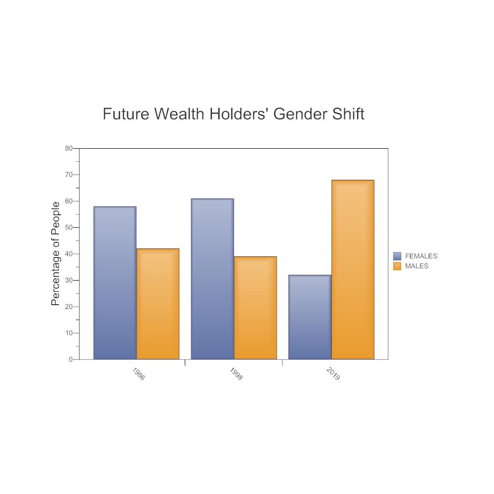 Example Image: Future Wealth Holder's Gender Shift