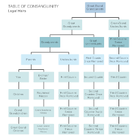 Table of Consanguinity - Legal Heirs