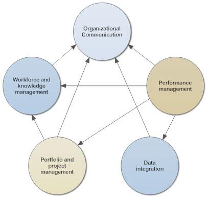 Interrelationship diagram example