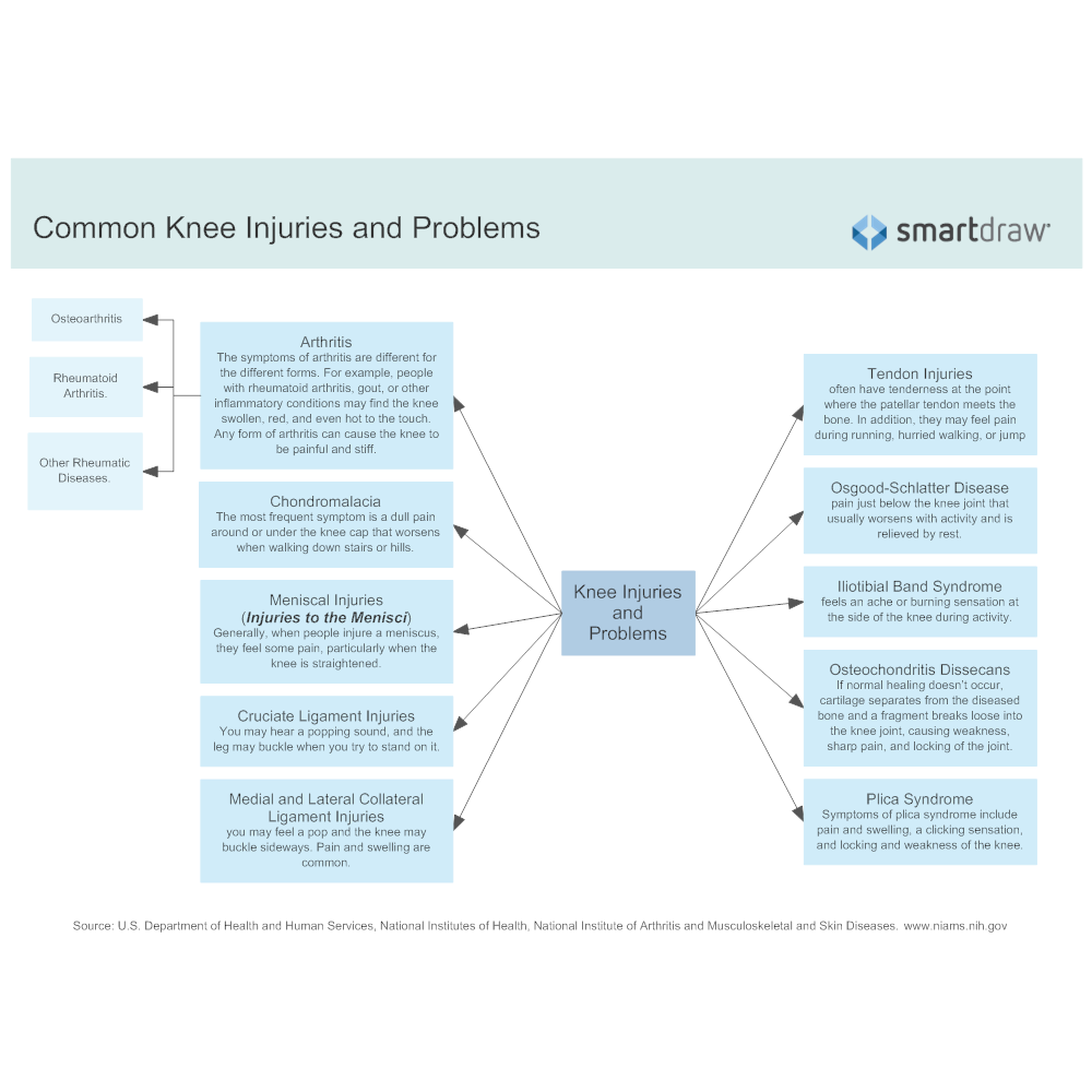 Example Image: Common Knee Injuries and Problems