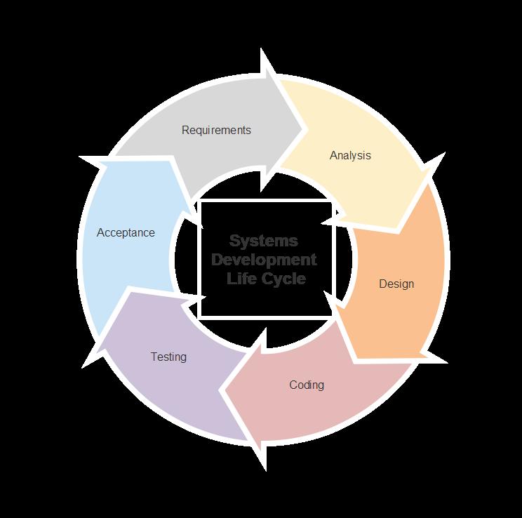 Lean Six Sigma Diagram Software  U0026 Charts