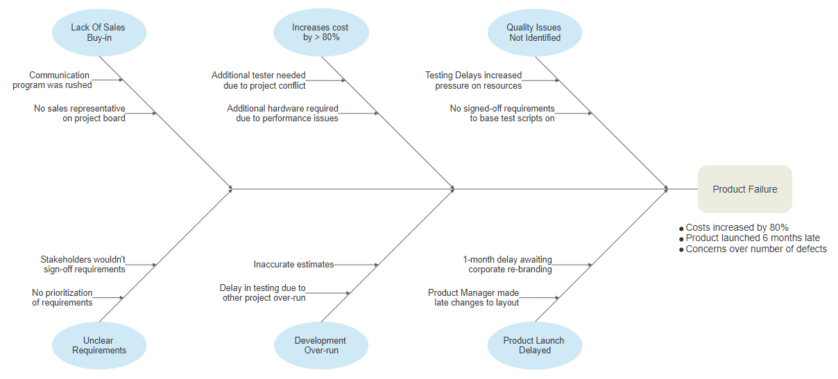 Lean methodology diagrams templates free easy download root cause diagram ccuart Choice Image