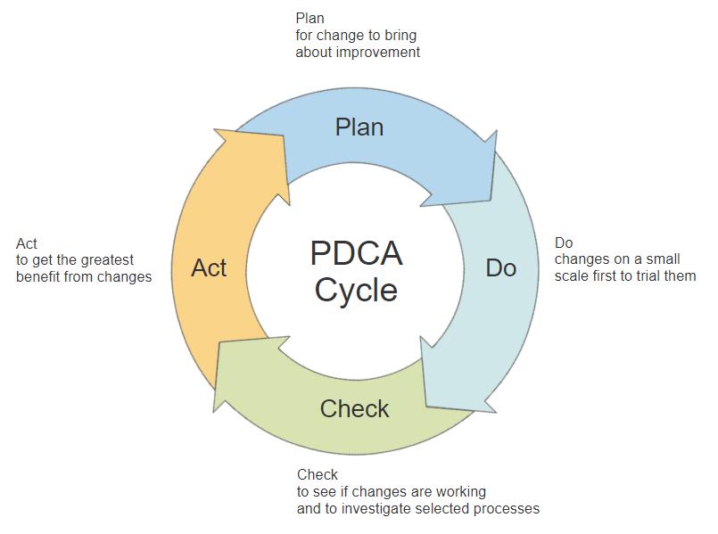 lean methodology diagrams  amp  templates   free  amp  easy downloadpdca cycle diagram