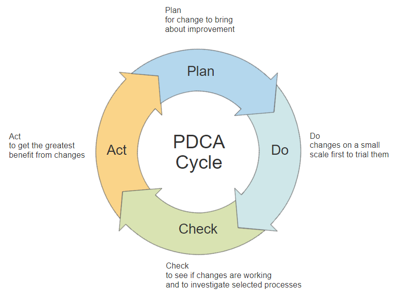 PDCA Cycle Diagram