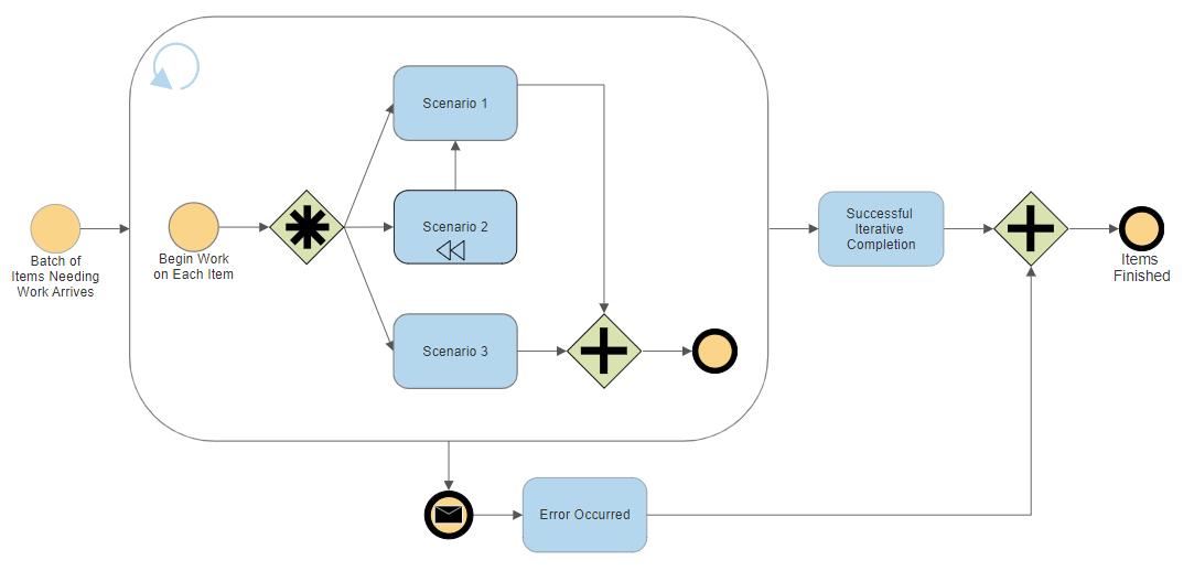 Proces Map