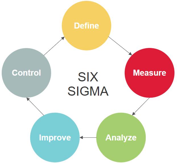 Lean diagram software