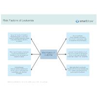Risk Factors of Leukemia