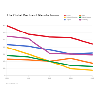 Global Manufacturing - Line Graph