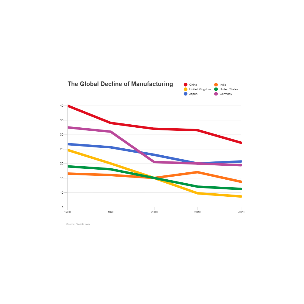 Example Image: Global Manufacturing - Line Graph