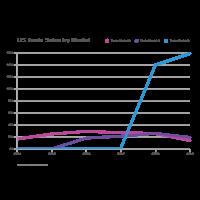 Tesla Sales - Line Chart