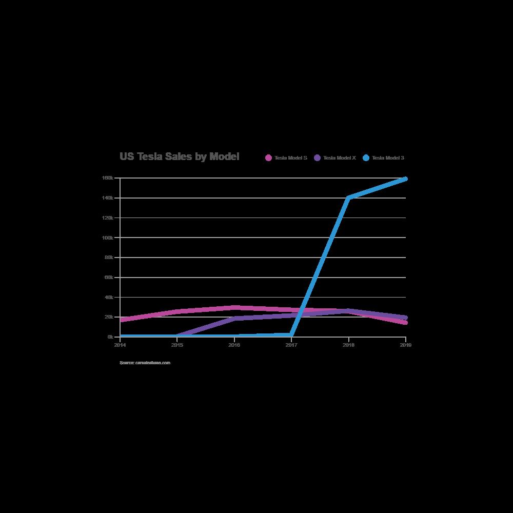 Example Image: Tesla Sales - Line Chart