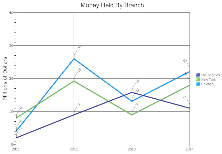 making a line graph in excel
