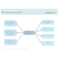 Risk Factors of Lung Cancer