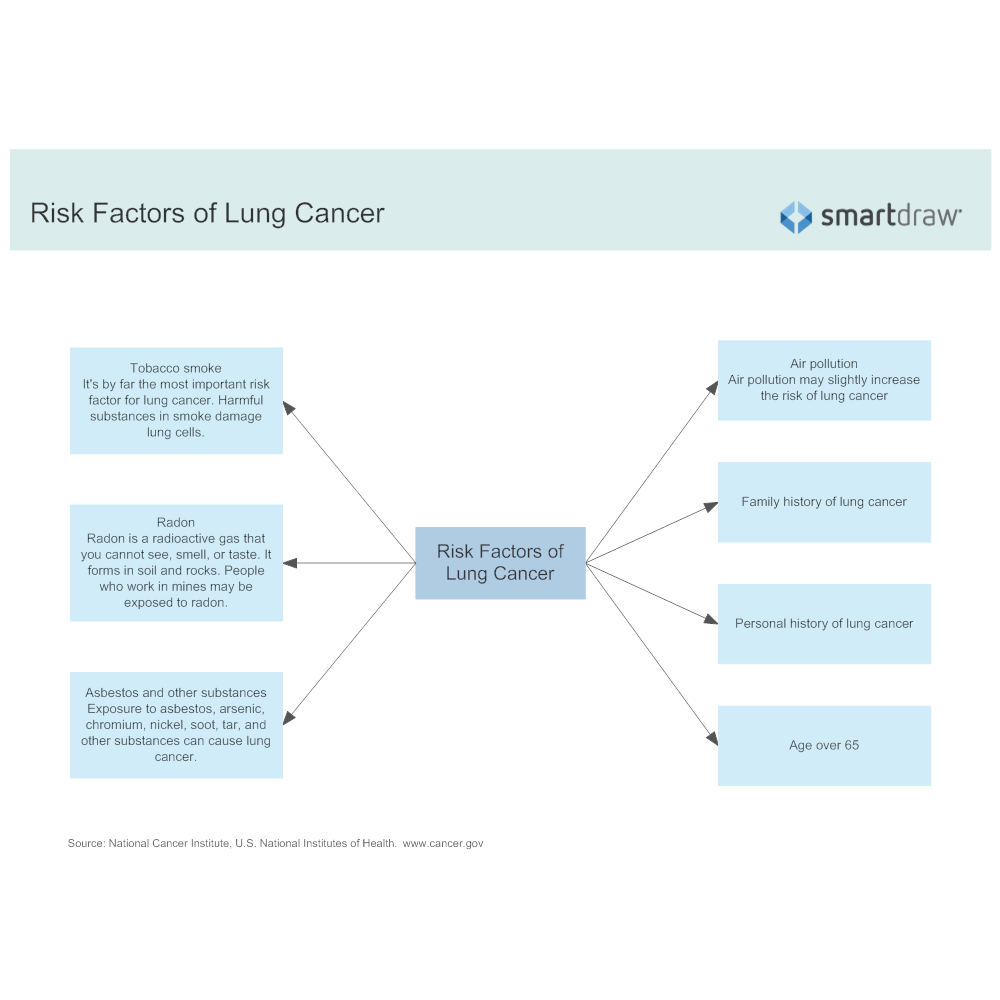 Example Image: Risk Factors of Lung Cancer
