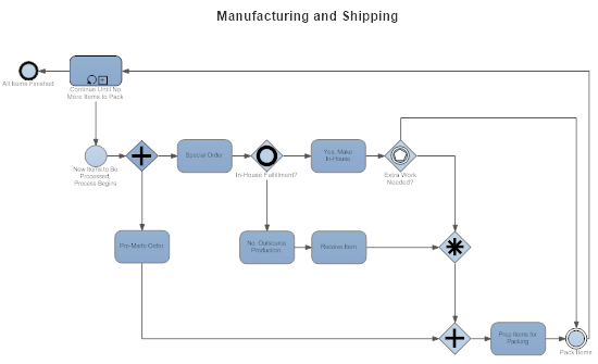 Manufacturing process documentation