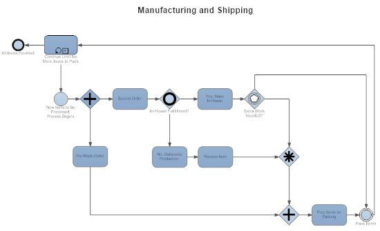 Manufacturing process documentation