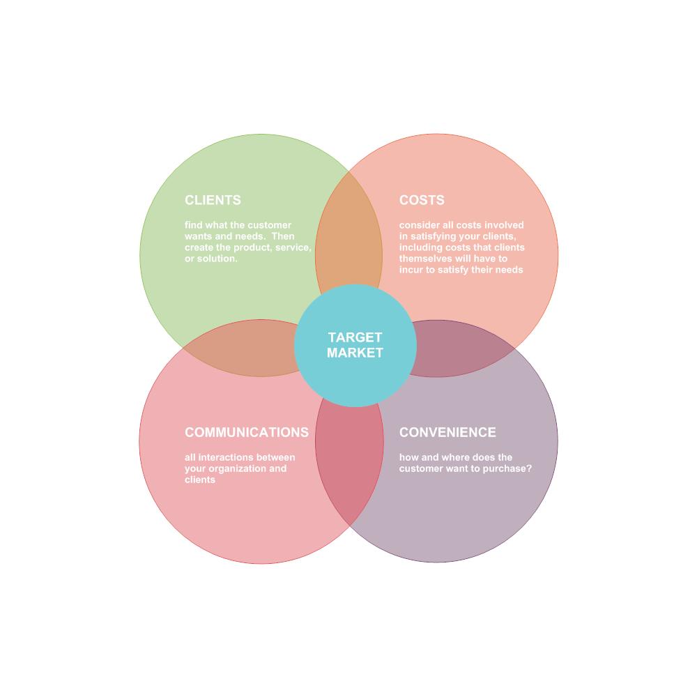 Example Image: Marketing Mix - 4Cs
