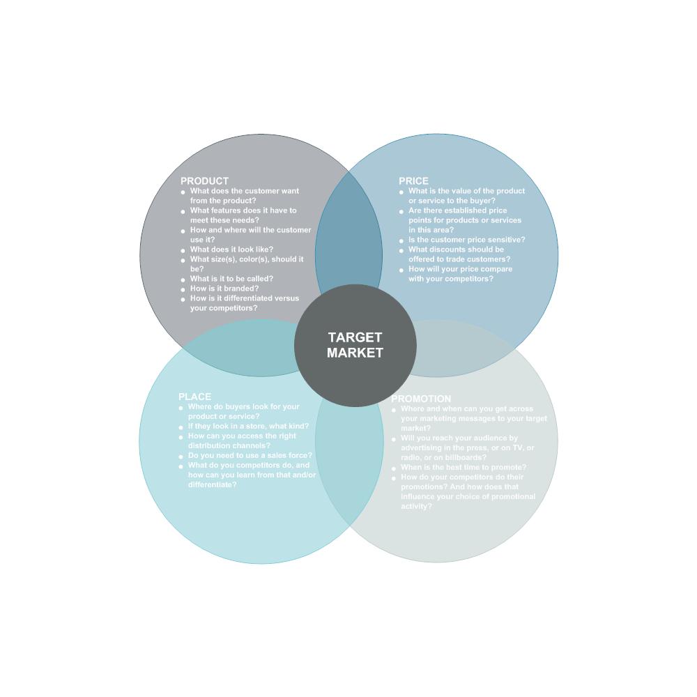 Example Image: Marketing Mix - 4Ps