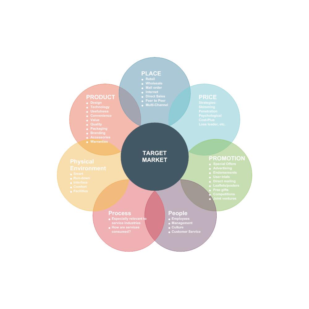 Example Image: Marketing Mix - 7Ps