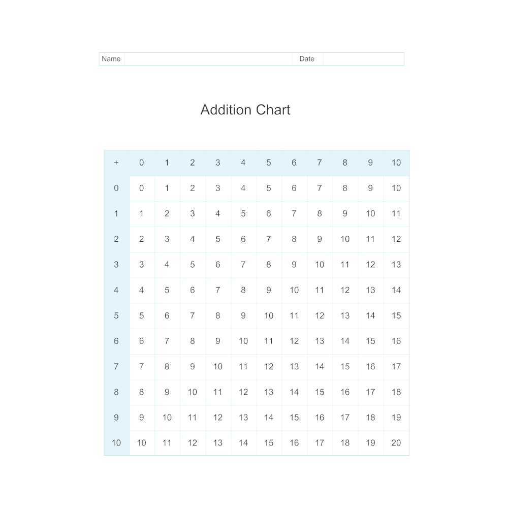 Example Image: Addition Chart