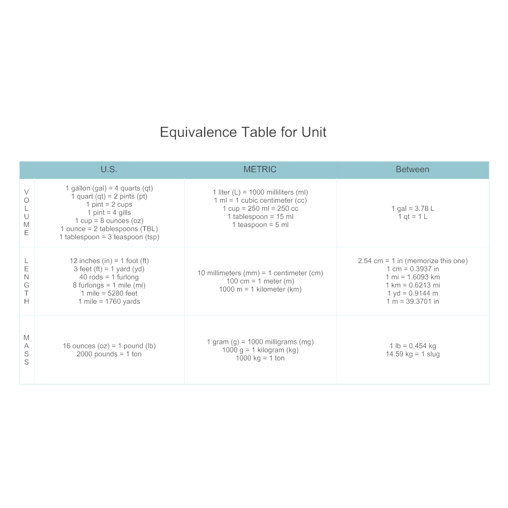 Example Image: Equivalence Table for Unit