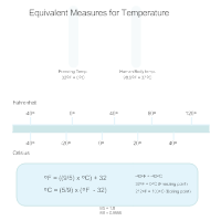 Equivalent Measures for Temperature Chart
