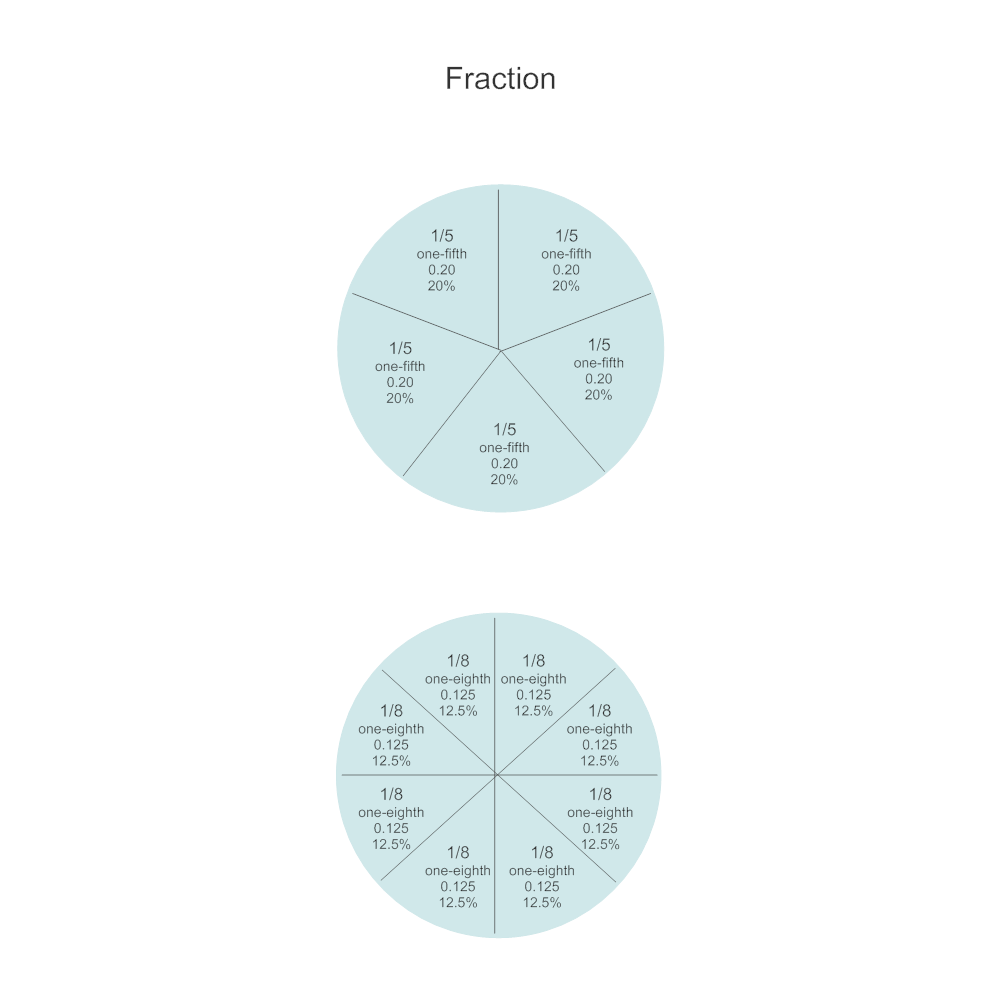 Example Image: Fraction Chart - One Fifth & One Eighth