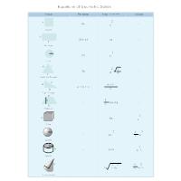 Geometric Solids Equation Chart