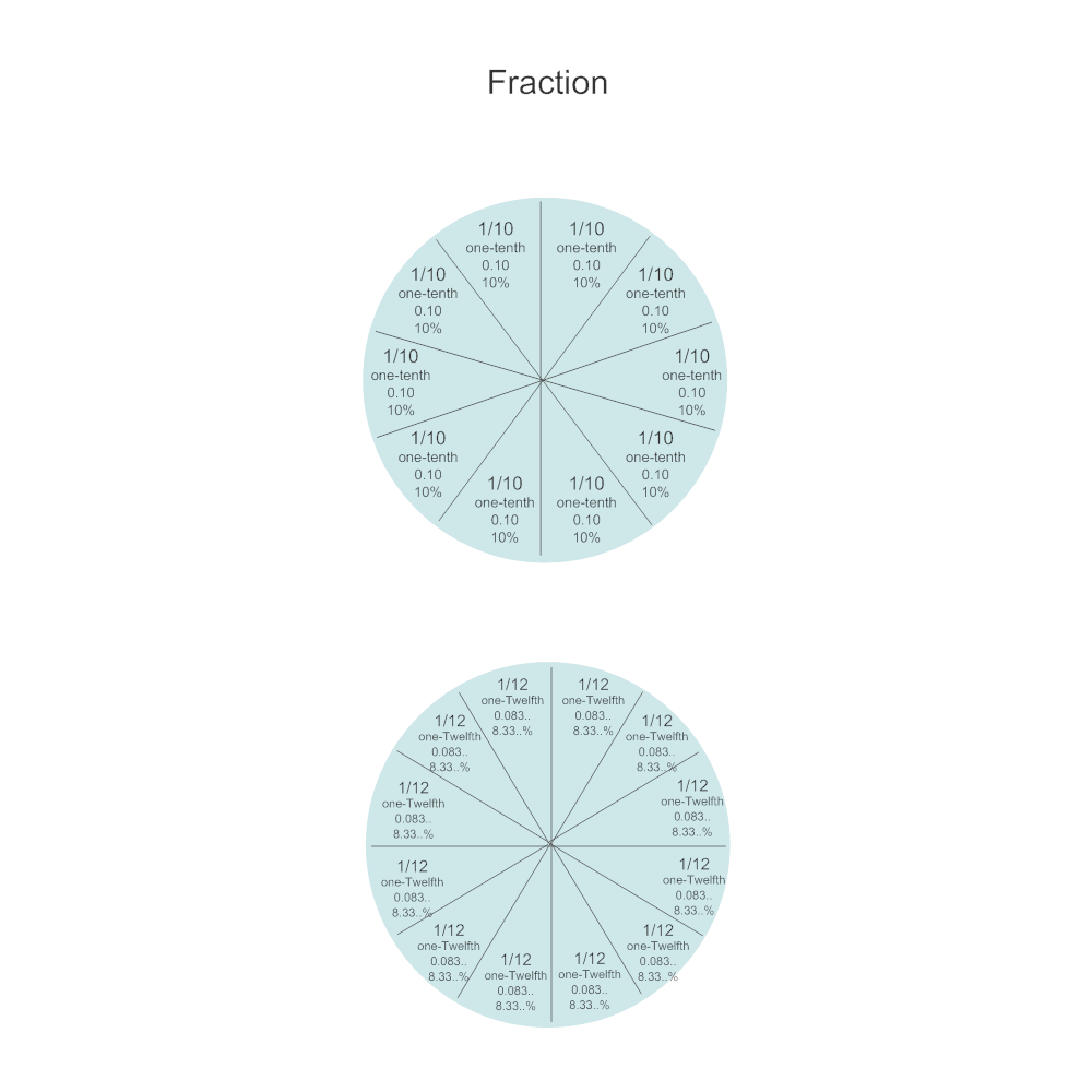 Example Image: Math Diagram - One Tenth & One Twelfth Fractions