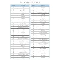 Mathematics Symbols Chart
