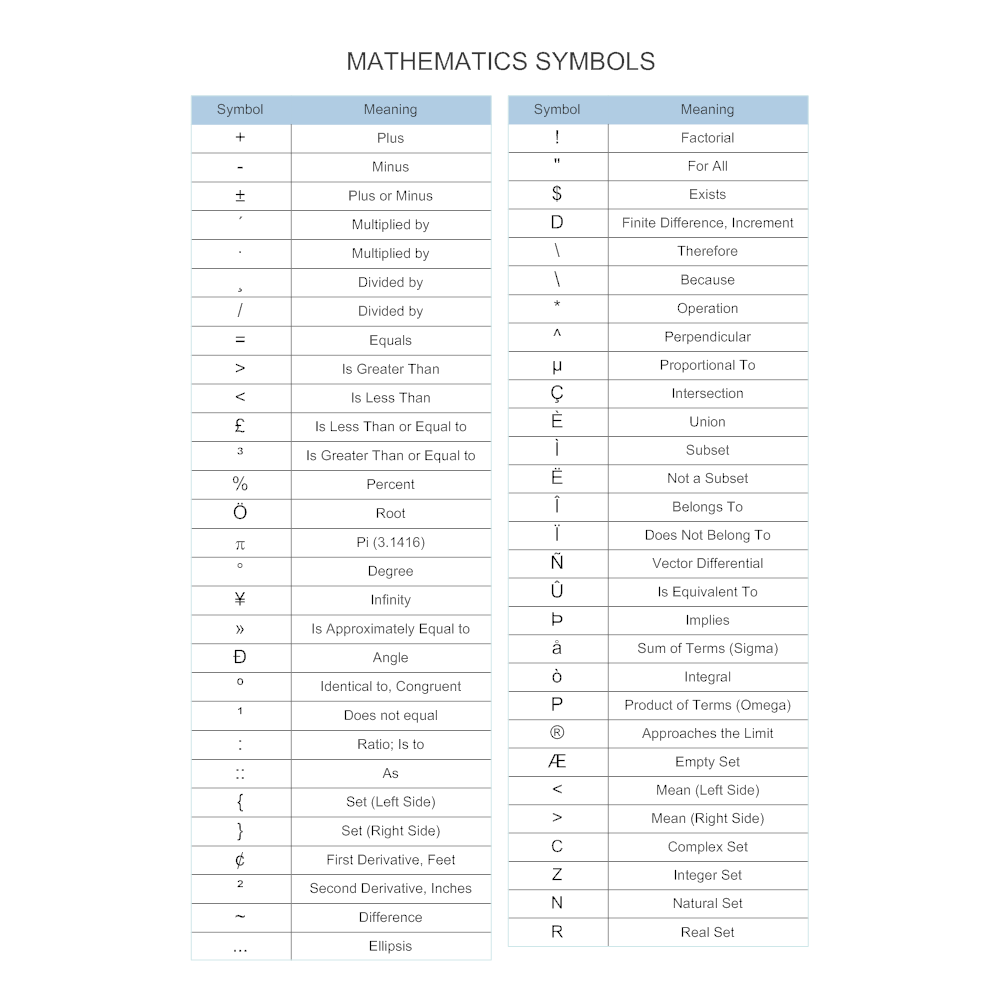 Mathematics symbols chart buycottarizona Image collections