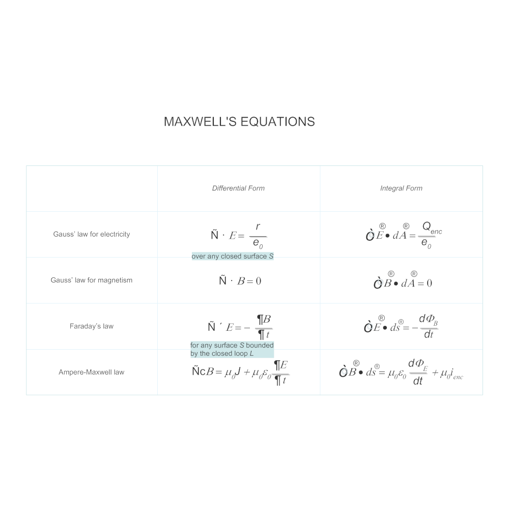 Example Image: Maxwell's Equations Chart