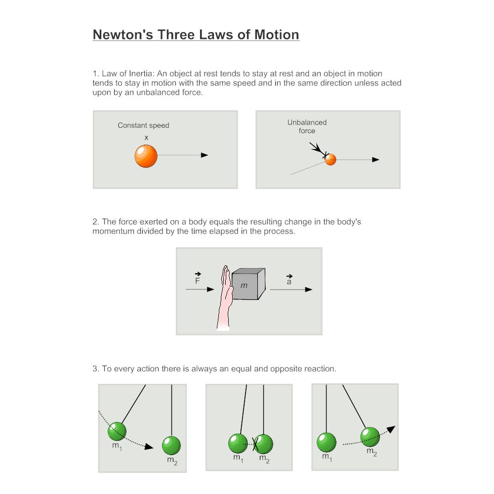 newtons three laws diagram