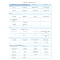 Units of Measurement - Math Diagram