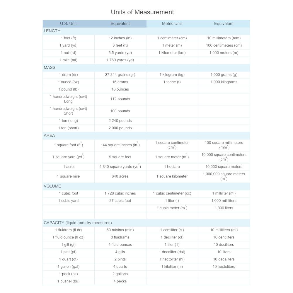 Example Image: Units of Measurement - Math Diagram