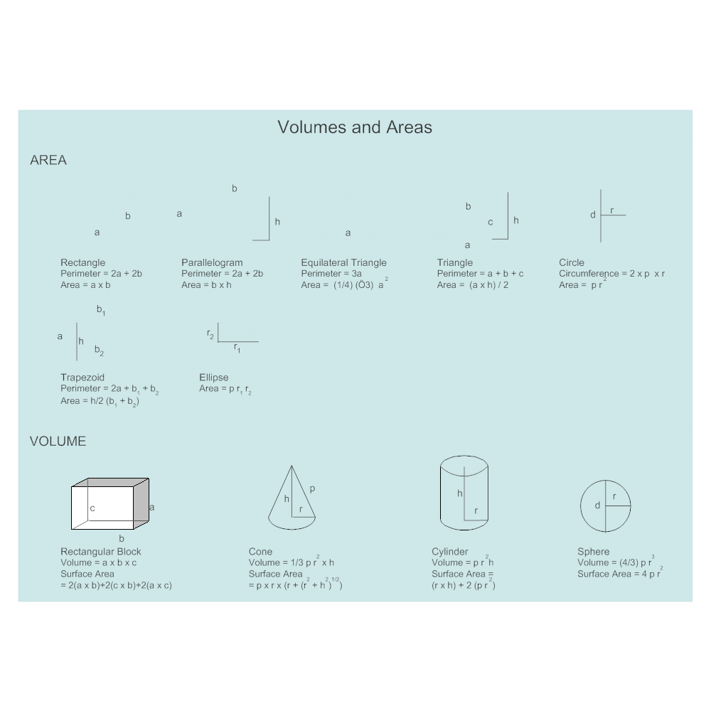 Example Image: Volumes & Areas - Math Chart