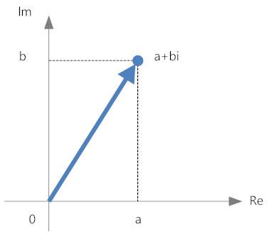 Argand diagram