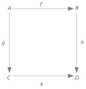 Commutative diagram