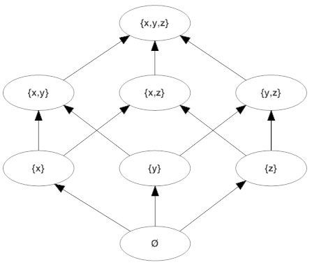 math diagram   how to create a math diagramhasse diagram