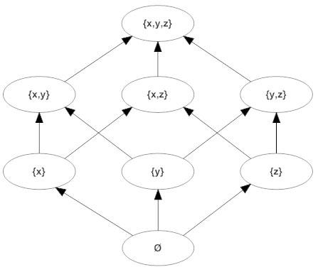 Hasse diagram