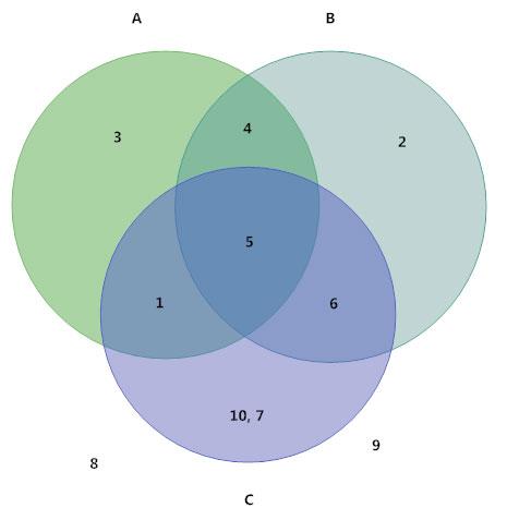 Creator New Gro 4 Circles Venn Diagram Design Venn Diagram Newest