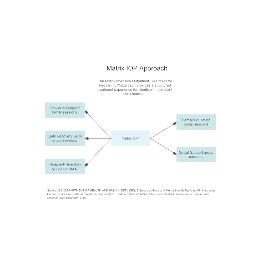 Example Image: Matrix IOP Approach