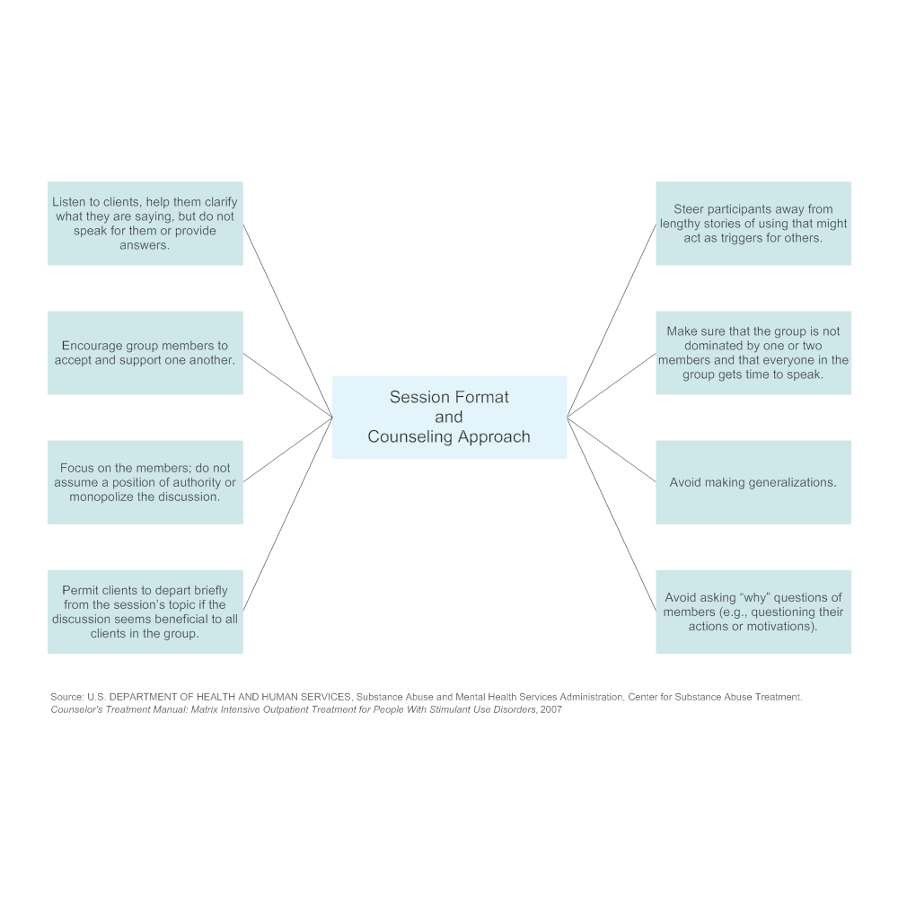 Example Image: Session Format and Counseling Approach