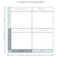 Competitive Strategy Matrix