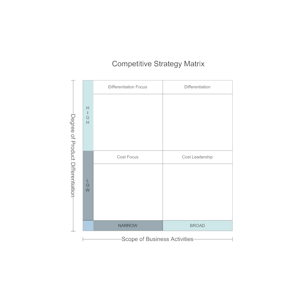 Example Image: Competitive Strategy Matrix
