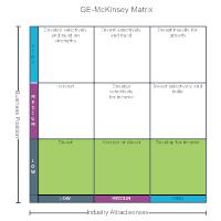 GE-McKinsey Matrix
