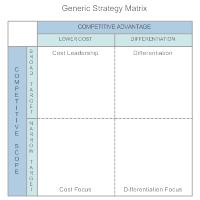 Generic Strategy Matrix