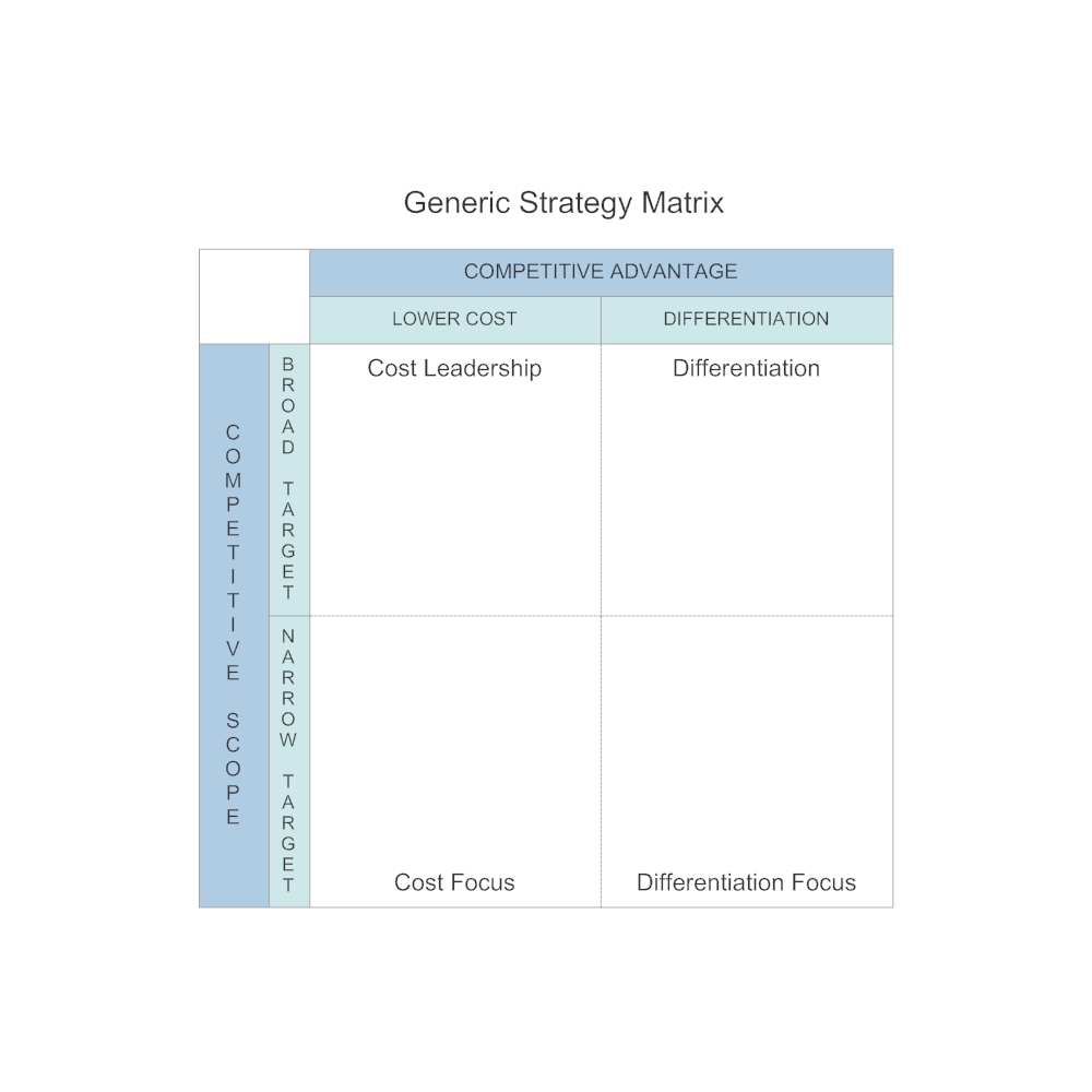 Example Image: Generic Strategy Matrix
