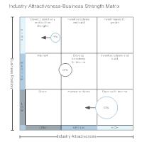 Industry Attractiveness-Business Strength Matrix