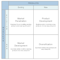 Market Growth Matrix